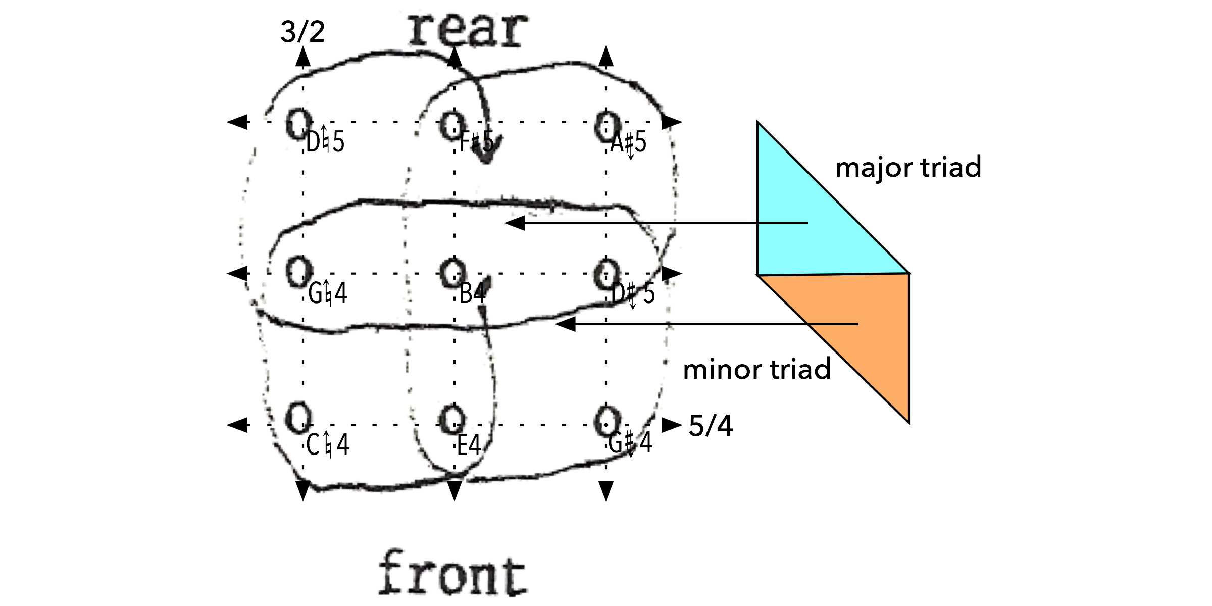 harmonic space diagram